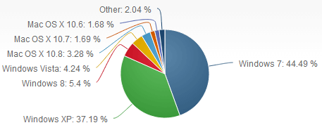 OS Market Share July 2013